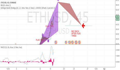 ETHUSD: Long to 50-55 then sell and buy back in the high 30's