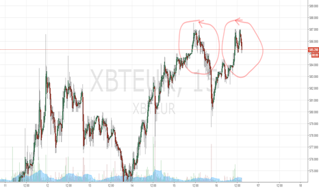 XBTEUR: BTC Rejection, can't break 587 !