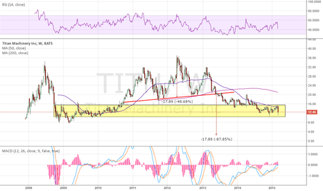 TITN: @stockpicker908 Working through prior consolidation area