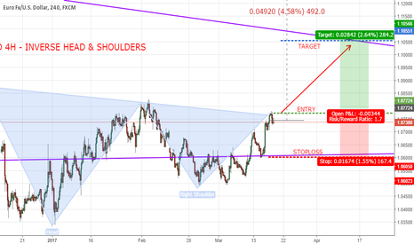 EURUSD: EURUSD 4H INVERSE HEAD AND SHOULDERS