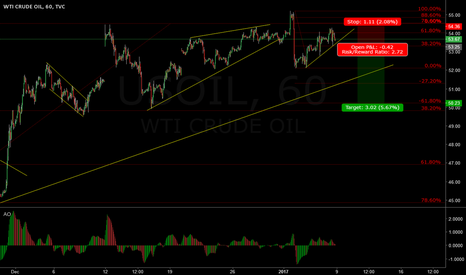 USOIL: Oil - Final piece of C wave expected before the upmove