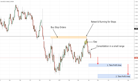 EURUSD: EURUSD is Still in a Huge Sell Programm