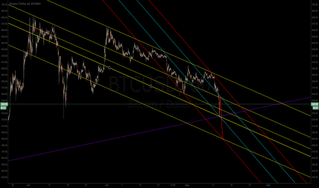 BTCUSD: BTC Down Channel. Small bounce then 490-500?