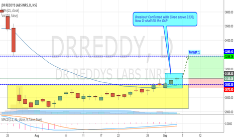 DRREDDY: Dr REDDY - ALL SET TO FILL GAP (BUY)