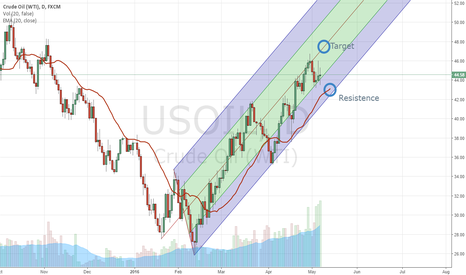 USOIL: USOIL Still Long ?