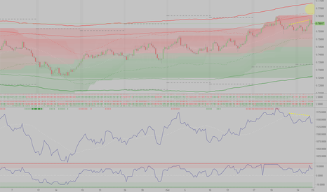 AUDCHF: Sell AUDCHF