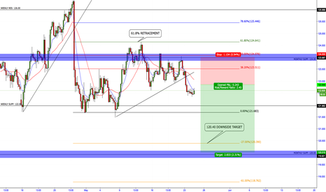 EURJPY: EURJPY SHORT ACTIVE. 120.00 DOWNSIDE TARGET