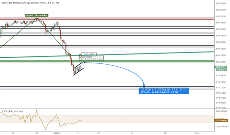 GBPJPY: GBPJPY Short On Return To H&S Neckline