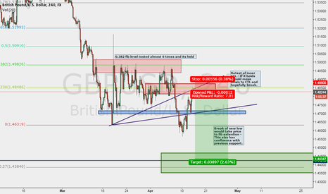GBPUSD: Potential Short for Cable