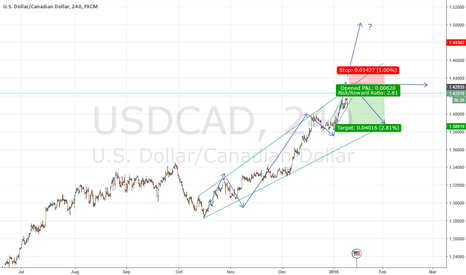 USDCAD: USDCAD Possible wave down