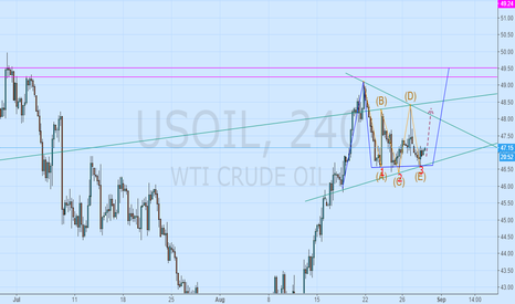 USOIL: Ascending triangle, the shape of the head and shoulders bottom.