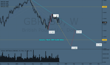 GBPUSD: this is a forward test