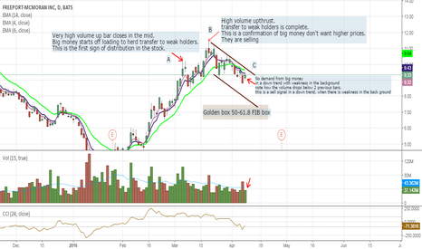 FCX: Stock that could earn you big profits. FCX Short