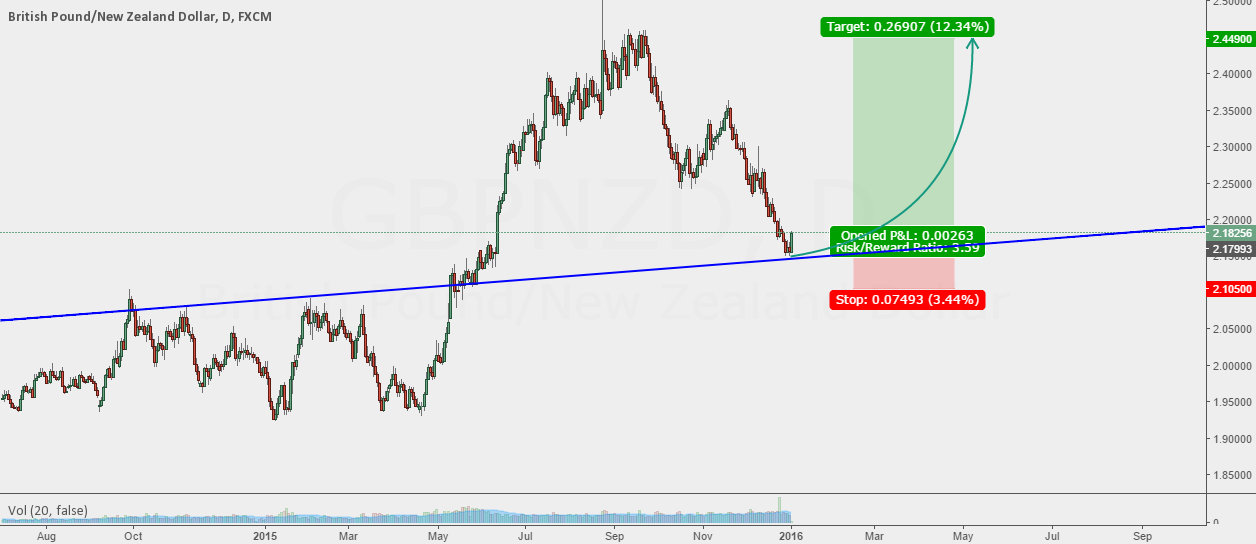 GBPNZD: LETS SWING HIGH!!