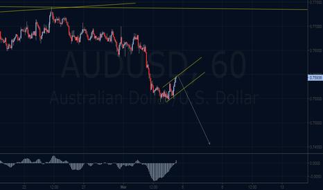 AUDUSD: Sell The break