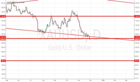 XAUUSD: Gold towards south