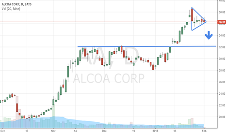 AA: Alcoa Has All The Marks Of A Stock About To Dive To $32