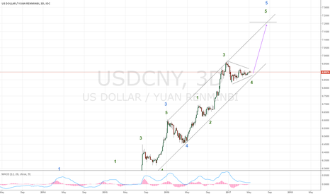 USDCNY: CNY devaluation looming, likely to cause market turmoil