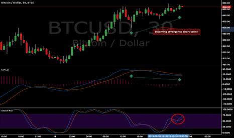BTCUSD: Bull Divergence Short Term