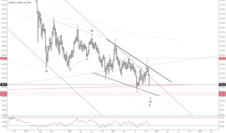 XAUUSD: The End is Nigh?