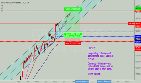 GBPJPY: GBPJPY wait for pulback and go long