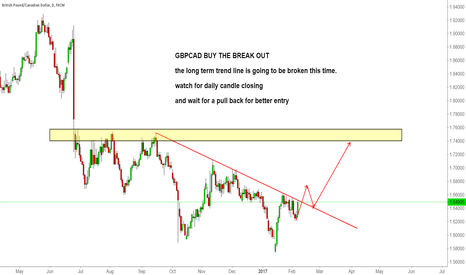 GBPCAD: GBPCAD watch for break out