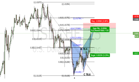 USDCHF: Butterfly USD/CHF 15 minutes
