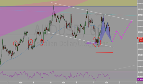 AUDUSD: Channeling action + Advance pattern