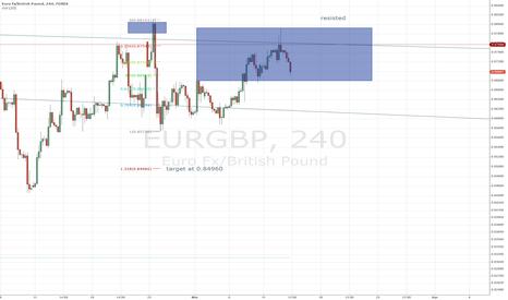 EURGBP: eurgbp big time top