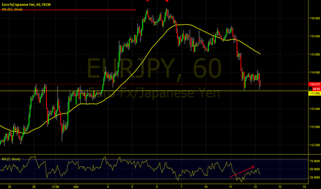 EURJPY: Double Bottom on ERY/JPY
