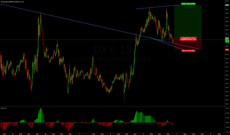 DXY: DXY Long Trade Activated