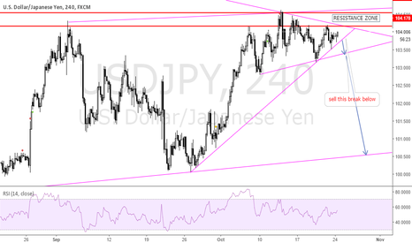 USDJPY: WE COULD SEE THE PAIR FACING A LOT OF RESISTANCE ,