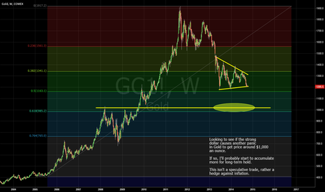 GC1!: Looking for another panic in Gold