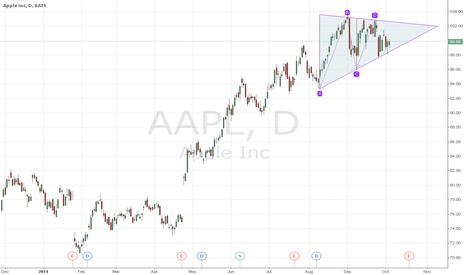 AAPL: tringulo compresion