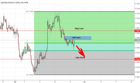 AUDUSD: Sell Zone for AUD/USD 4hr chart