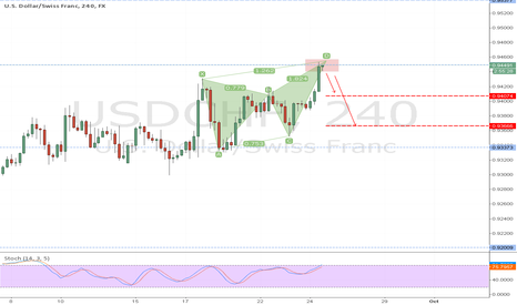 USDCHF: Butterfly and resistance