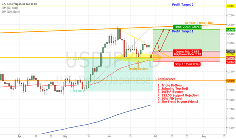 USDJPY: USDJPY TRIPLE BOTTOM - Bullish Continuation