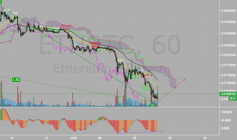 ETHBTC: ETH long the retrace