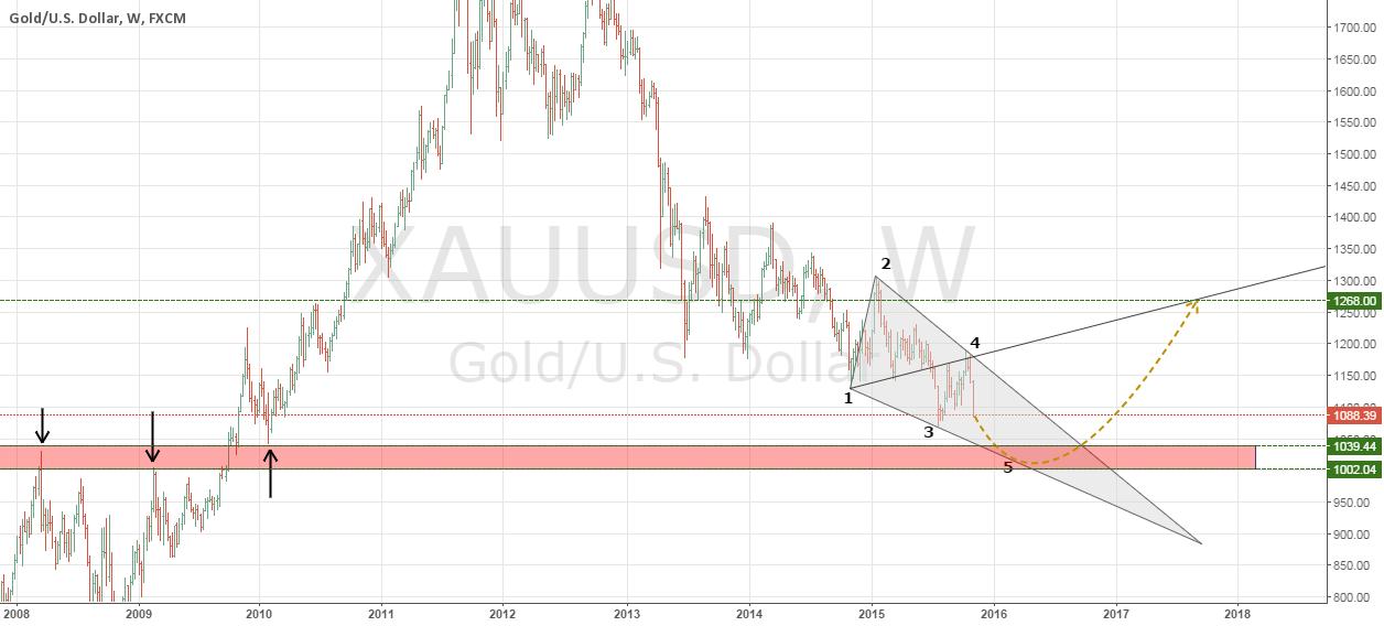 XAUUSD forming Bearish WW pattern