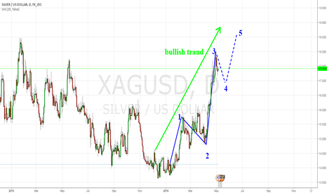 XAGUSD: SILVER going up