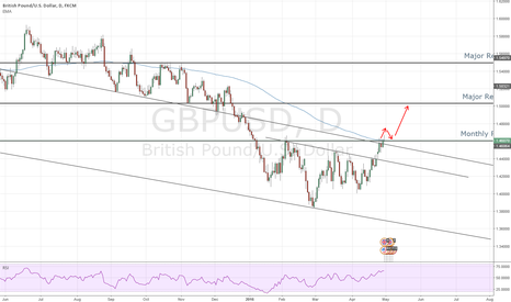 GBPUSD: Looking to break into new Highs