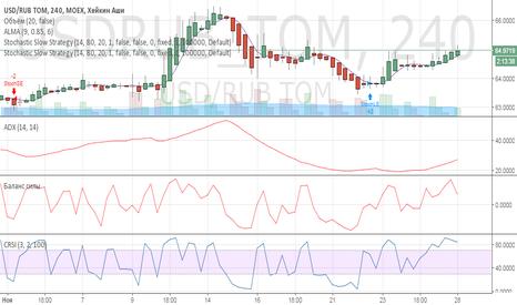 USDRUB_TOM: Рост валютной пары.