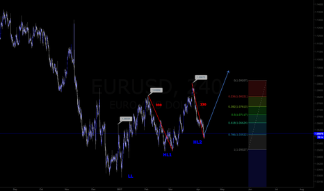 EURUSD: EURUSD Long term Trade