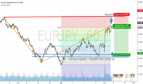 EURJPY: Short on resistance of inverted triangle?