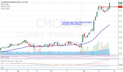 CMCO: Nice Breakout. This has shown some power!