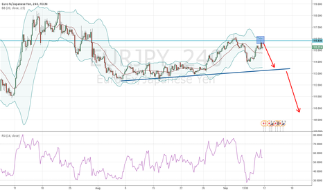 EURJPY: Failed new high and BB rejection on EURJPY
