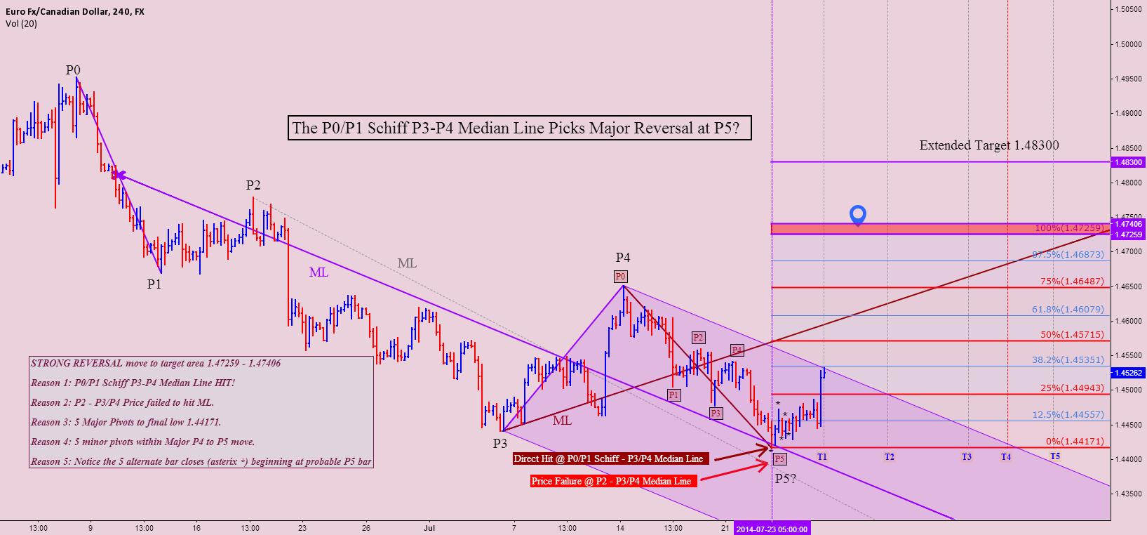 EURCAD The P0/P1 Schiff P3-P4 ML Picks Major Reversal at P5?