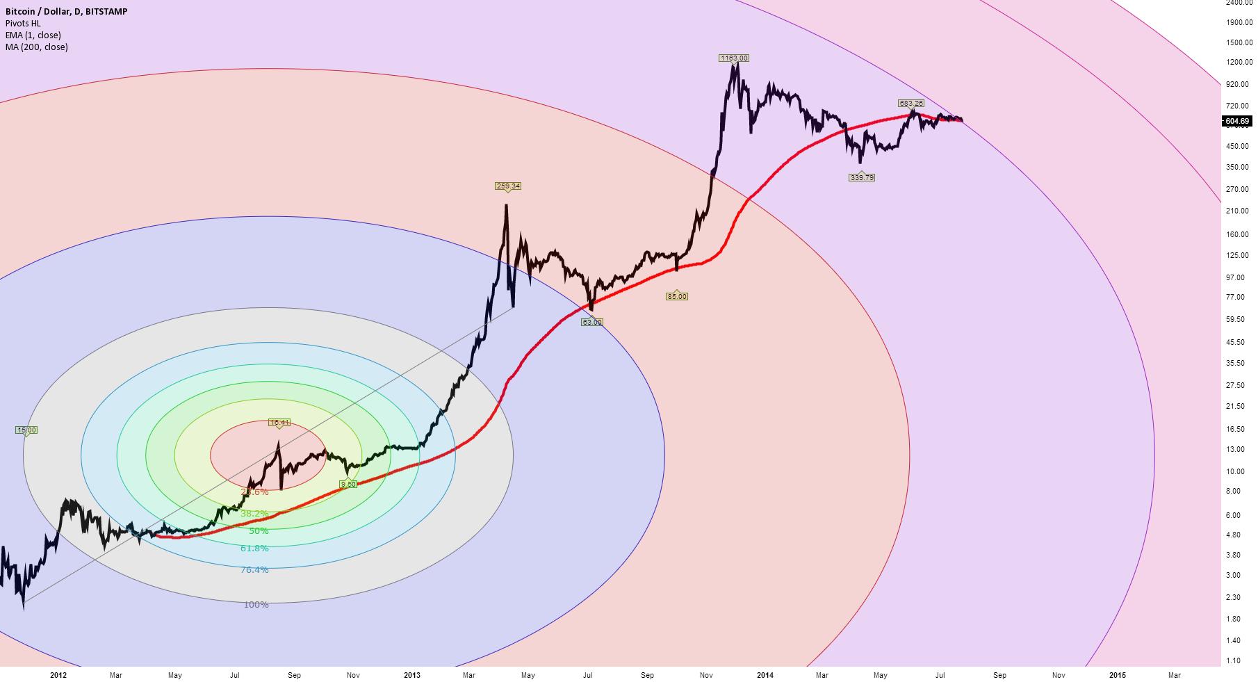 Best Bitcoin Price Chart - 2012 to 2014