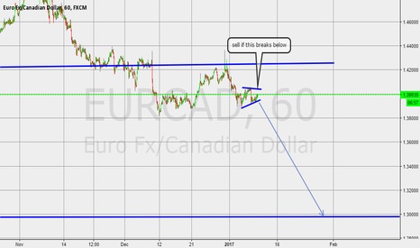 EURCAD: sell position