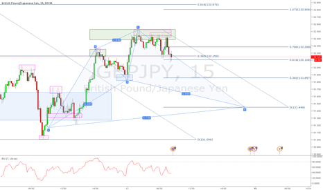 GBPJPY: Possible C to D leg of a Cypher
